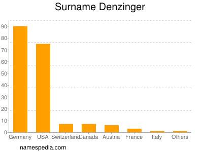 Surname Denzinger