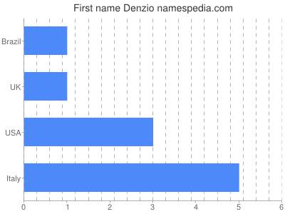 Vornamen Denzio