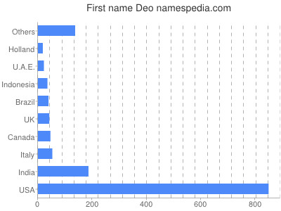 Given name Deo