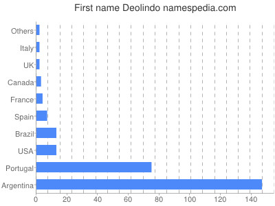 Given name Deolindo