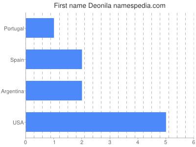 prenom Deonila