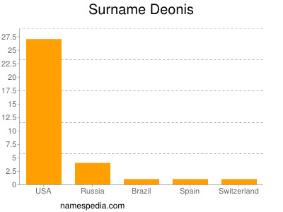 Surname Deonis