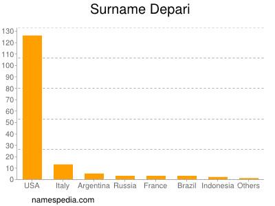 Surname Depari