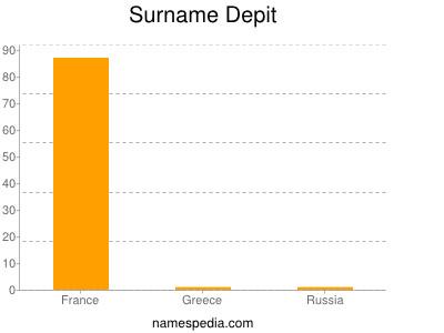 Surname Depit