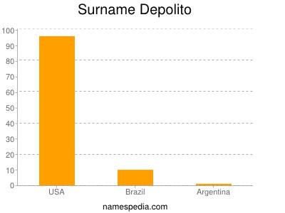 Surname Depolito