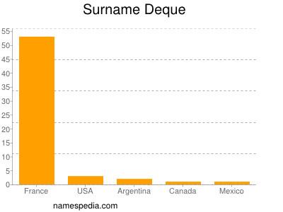 Surname Deque
