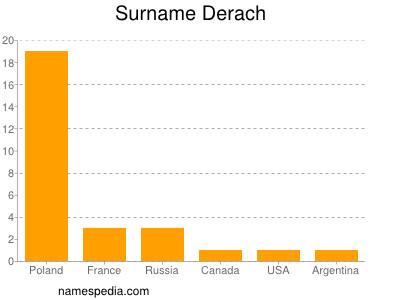 Surname Derach