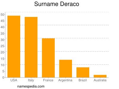 Surname Deraco