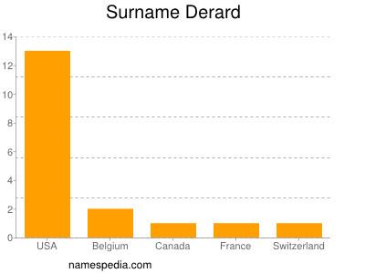 Surname Derard