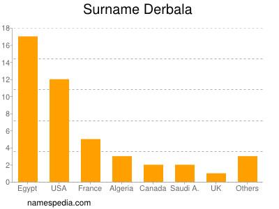 Surname Derbala