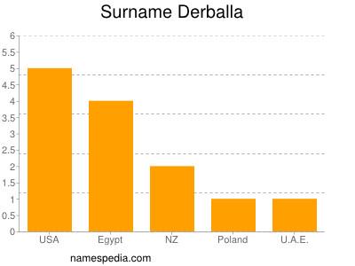 Surname Derballa