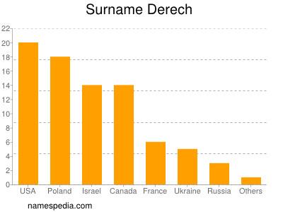 Surname Derech