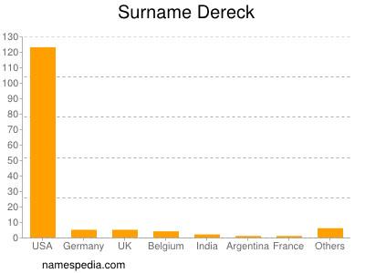 Surname Dereck
