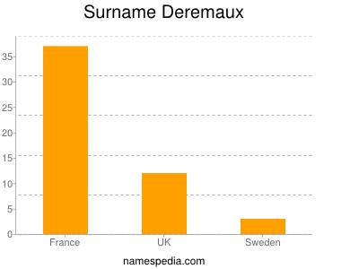 Surname Deremaux