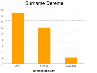 Surname Dereme