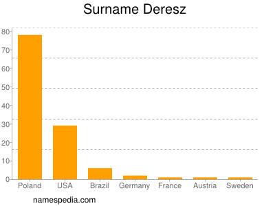 Surname Deresz