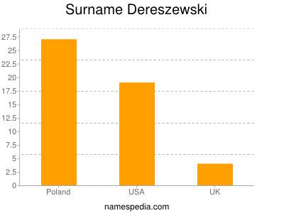Surname Dereszewski
