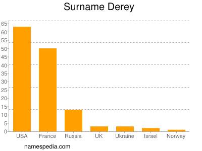 Surname Derey