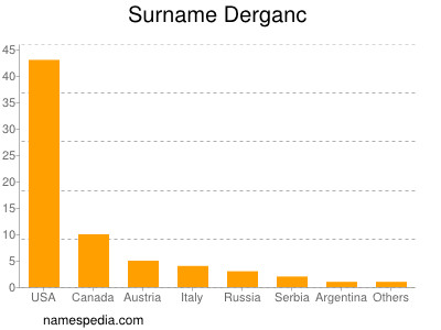 Surname Derganc
