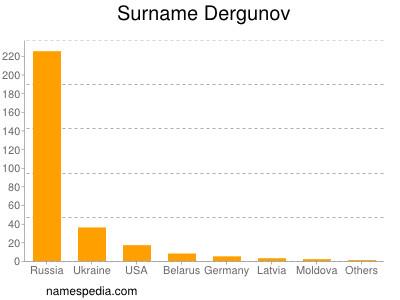 Surname Dergunov