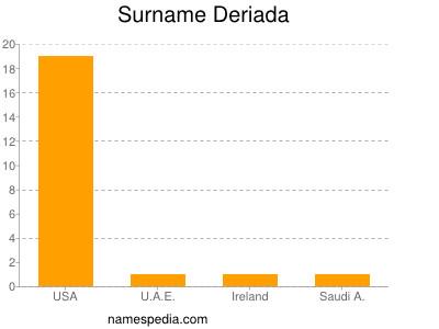 Familiennamen Deriada