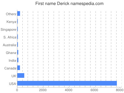 Given name Derick