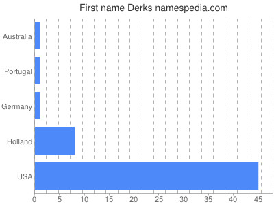 Given name Derks
