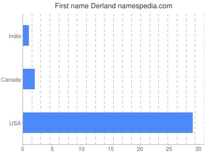 Given name Derland