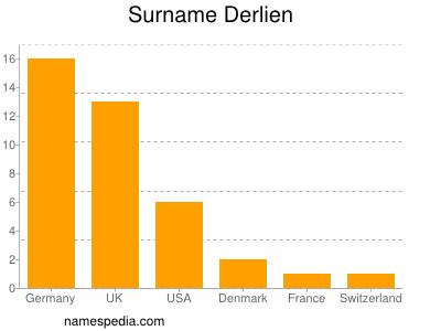 Surname Derlien