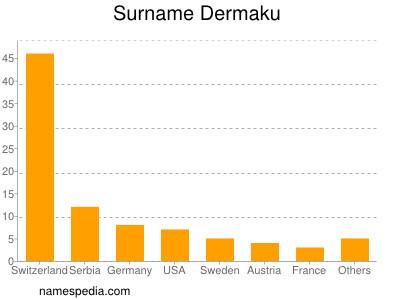 Surname Dermaku