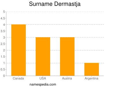 Surname Dermastja