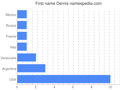 Given name Dernis