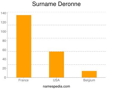 Surname Deronne