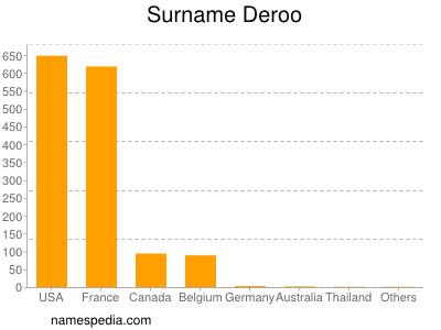 Surname Deroo