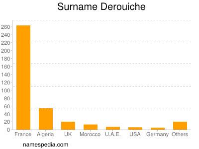 Surname Derouiche