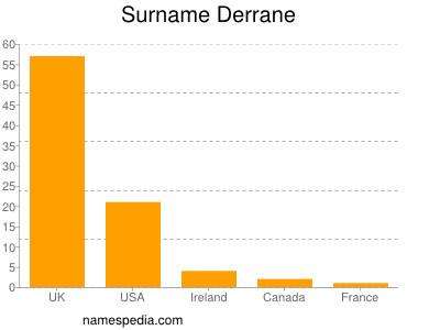 Surname Derrane