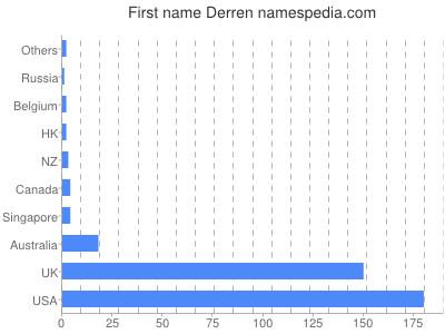 Given name Derren