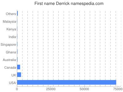 Given name Derrick