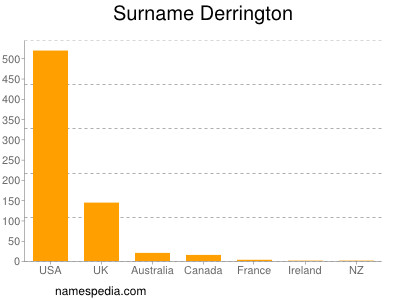 Surname Derrington
