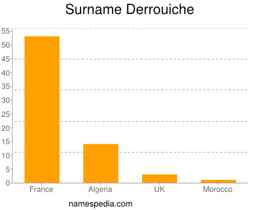 Surname Derrouiche