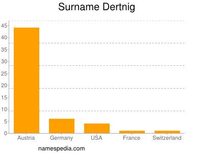 Surname Dertnig