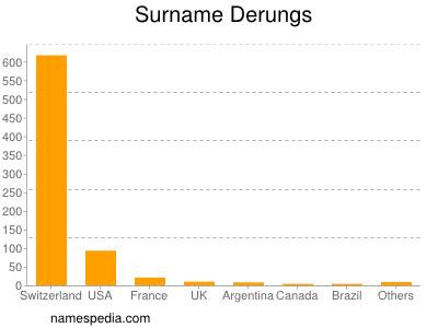 Surname Derungs