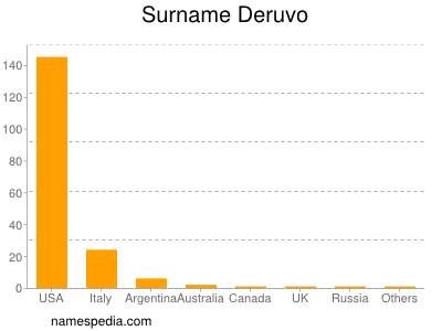 Surname Deruvo