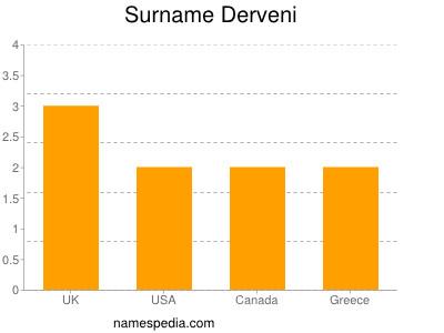 Surname Derveni