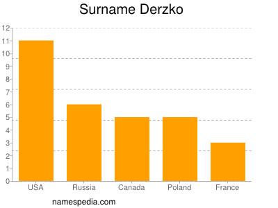 Familiennamen Derzko