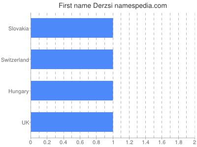 Given name Derzsi
