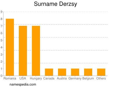 Surname Derzsy