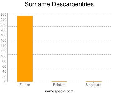 Surname Descarpentries