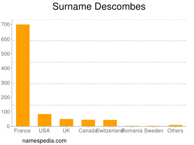 Surname Descombes