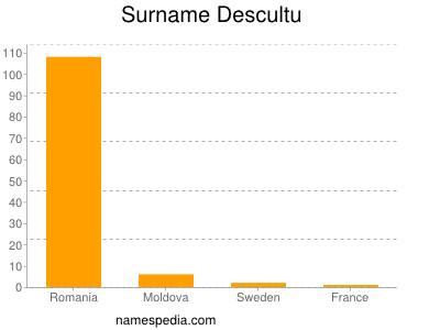 Surname Descultu